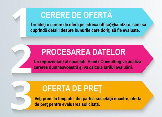 Infographic - Tarife evaluare Haintz Consulting