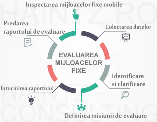 Infographic evaluare mijloace fixe mobile